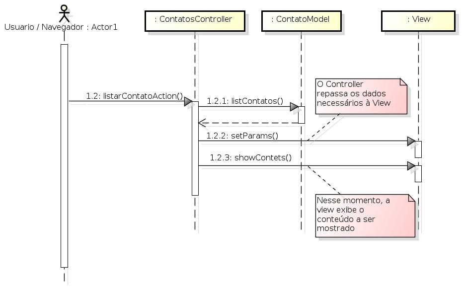 Imagem 1 - Diagrama de Sequencia MVC